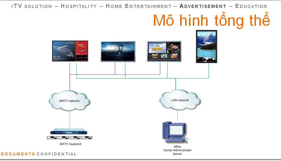 CUNG CẤP GIẢI PHÁP E-MARKETING IPTV  FOR SHOP - CHUỖI CỬA HÀNG